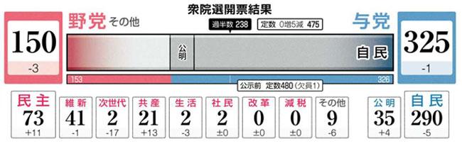 47election