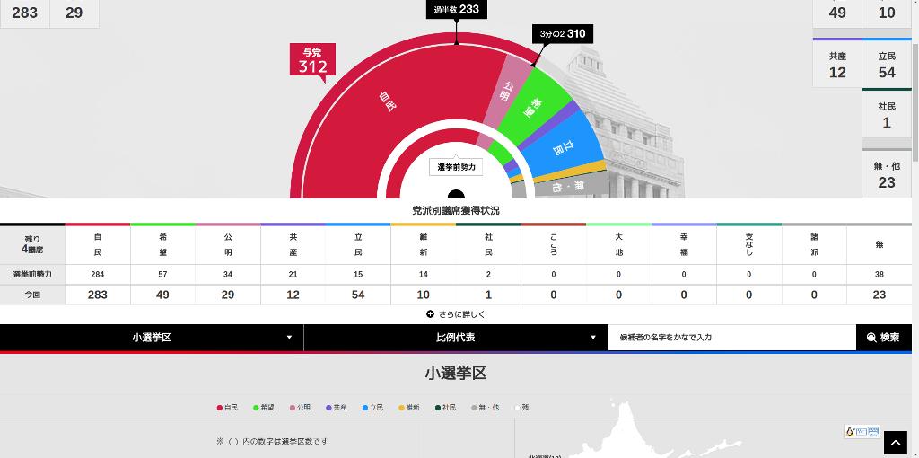 第48回総選挙についてー「共生・共栄・友愛」精神の理念で日本型社会民主主義による新生野党結集を!