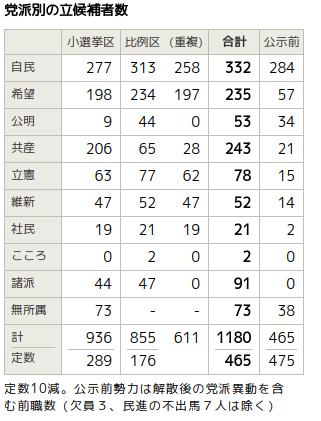 10月22日総選挙への対応ー立憲・共産・社民・無所属で3分の1ー156議席の獲得を!